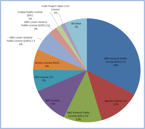 The Licence Mix Found in a proprietary E-Commerce Cloud Solution audited by Source Code Control -  93% Third-Party Open Source Software